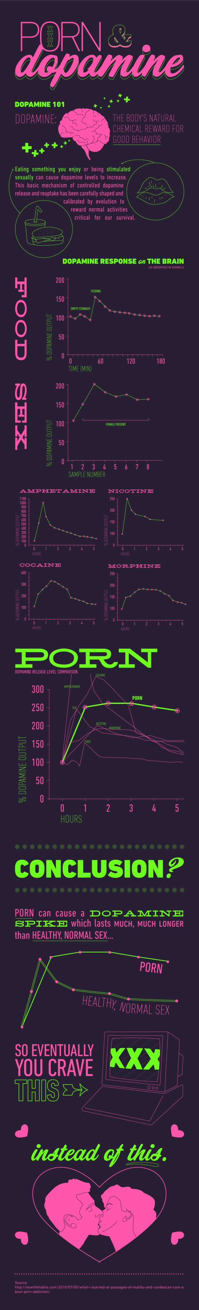 com porn porn effects final infographic viewing dopamine levels