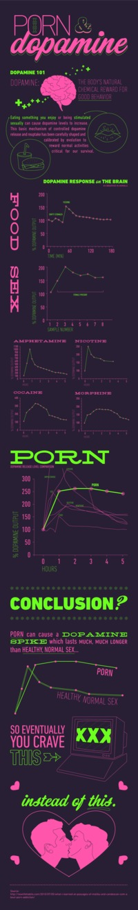 com porn dopamine infographic final porn viewing effects levels